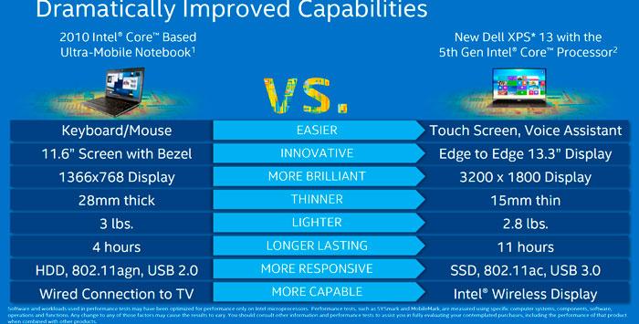 Dell adopta los procesadores Intel Core de 5ª Generación en el XPS 13, Imagen 2
