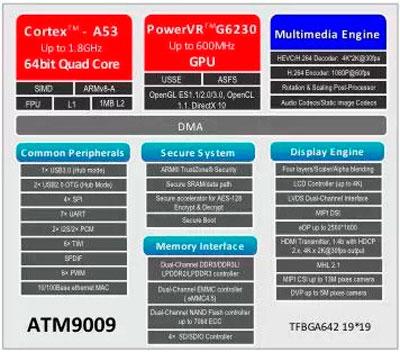 Actions Semiconductor, otro fabricante que abraza los 64 bits en sus chips ARM, Imagen 1