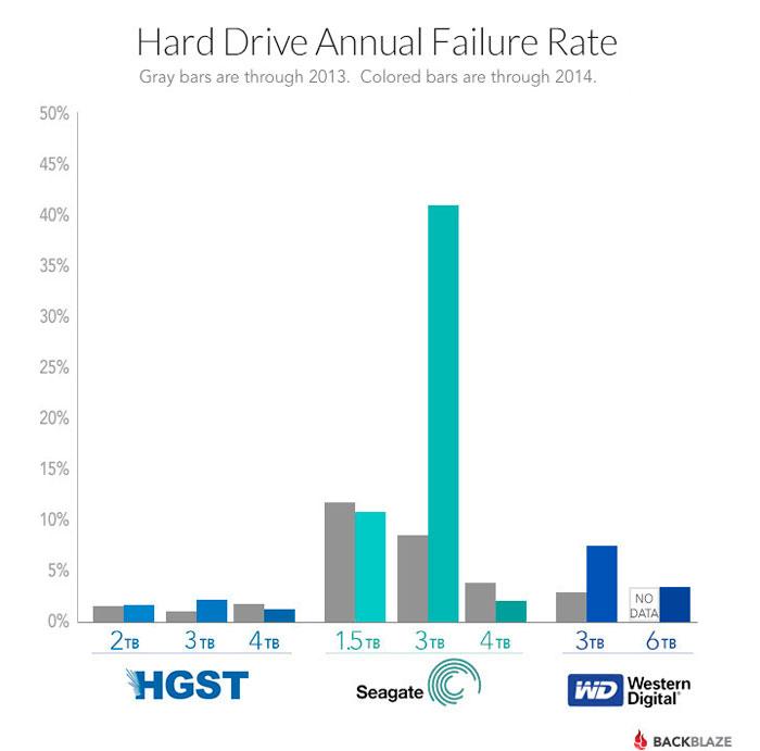Seagate sigue teniendo graves problemas de fiabilidad en sus discos duros de 1,5 y 3 TB, Imagen 1