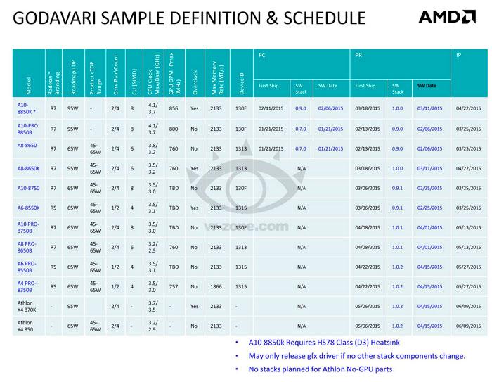 Filtradas las nuevas APU AMD Godavari, Imagen 2