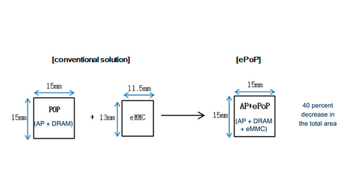 Samsung muestra su memoria ePoP para combinar RAM y almacenamiento en un mismo chip, Imagen 2