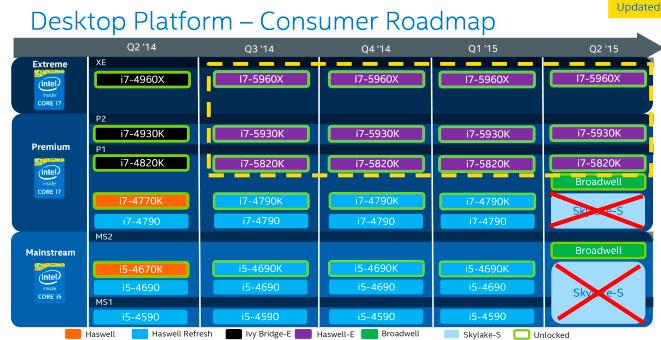 Los procesadores Intel Skylake se retrasan hasta finales de agosto, Imagen 1