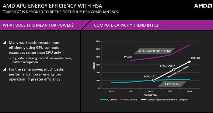 AMD Desvela más detalles sobre la eficiencia energética de sus próximas APU Carrizo, Imagen 1