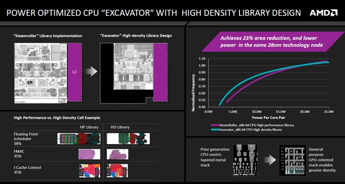 AMD Desvela más detalles sobre la eficiencia energética de sus próximas APU Carrizo, Imagen 2