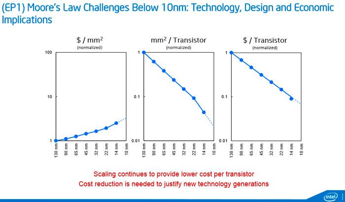 Intel lanzará sus primeros chips de 7 nanómetros dentro de 3 años, Imagen 1