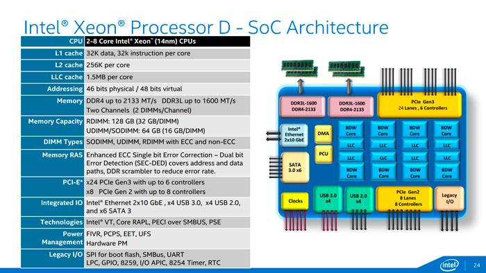 Intel Xeon D, Broadwell llega a los servidores, Imagen 2