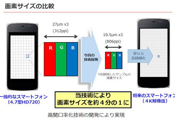 Sharp anuncia una pantalla 4K de 5,5 pulgadas para smartphones, Imagen 1