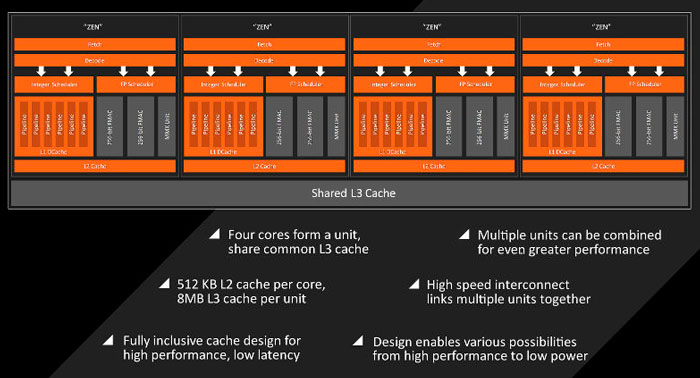 La arquitectura AMD Zen traerá núcleos monolíticos, 14 nm y DDR4 para competir con Intel, Imagen 2