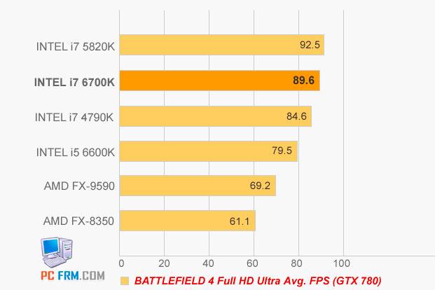 Filtrados los primeros test del Intel i7-6700K Skylake, Imagen 3