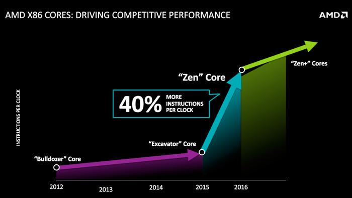 AMD desvela nuevos detalles de su nueva arquitectura de CPUs de alto rendimiento ZEN, Imagen 2