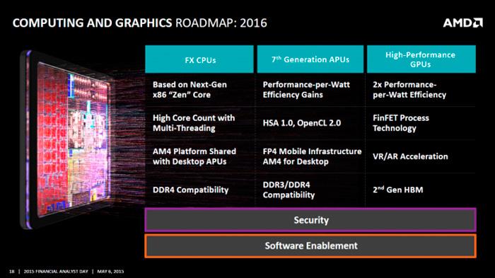 AMD desvela nuevos detalles de su nueva arquitectura de CPUs de alto rendimiento ZEN, Imagen 3