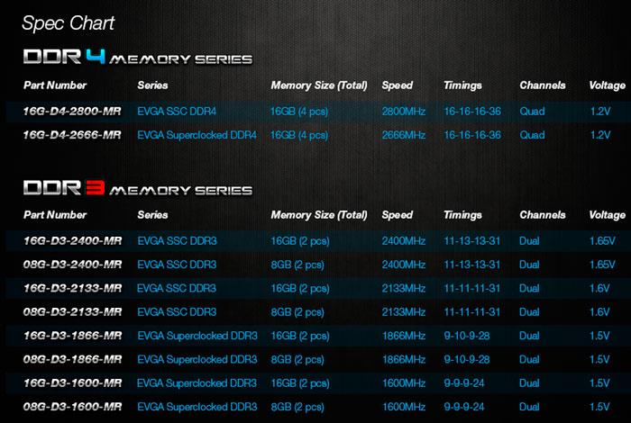 EVGA se pasa también al mercado de memorias RAM, Imagen 2