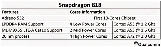 Qualcomm prepara el Snapdragon 818 con 10 núcleos, Imagen 1