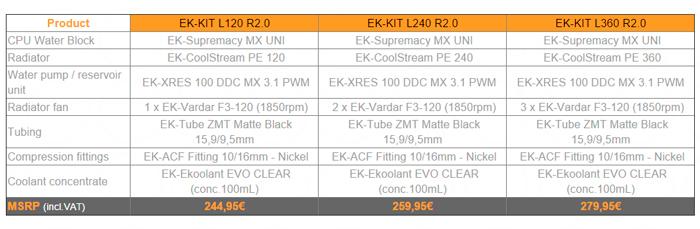 EK lanza tres nuevos kits de refrigeración líquida de alto rendimiento, Imagen 2