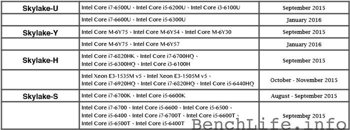 Filtrados todos los procesadores Intel Skylake y su fecha de llegada, Imagen 1