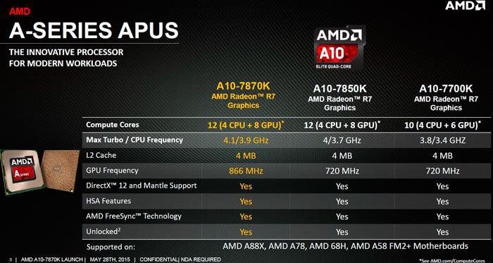 Presentado el AMD A10-7870K, llegan las APU AMD Godavari, Imagen 1