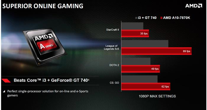 Presentado el AMD A10-7870K, llegan las APU AMD Godavari, Imagen 2