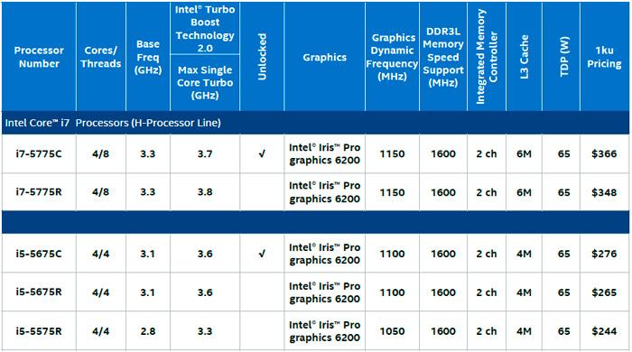 Llegan las CPU Intel Broadwell de alto rendimiento con la iGPU más potente del mercado, Imagen 1