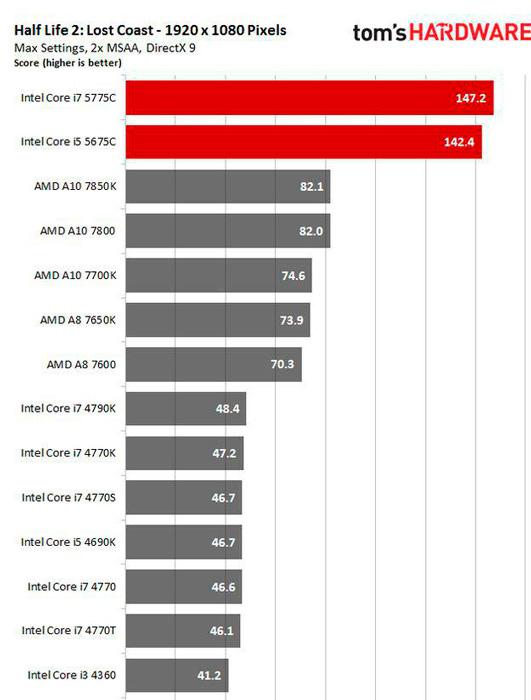 Llegan las CPU Intel Broadwell de alto rendimiento con la iGPU más potente del mercado, Imagen 2