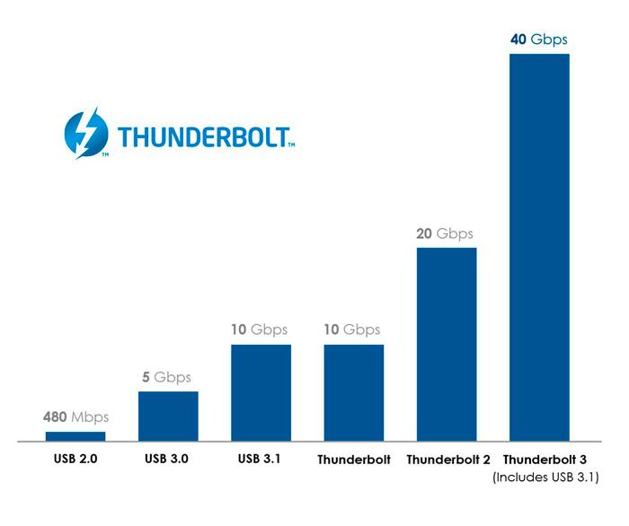 Intel anuncia Thunderbolt 3 con 40 Gbps y conector USB Type C, Imagen 2