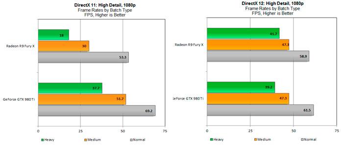 Las AMD Fury X y R9 390 aumentan considerablemente su rendimiento con DirectX 12, Imagen 1