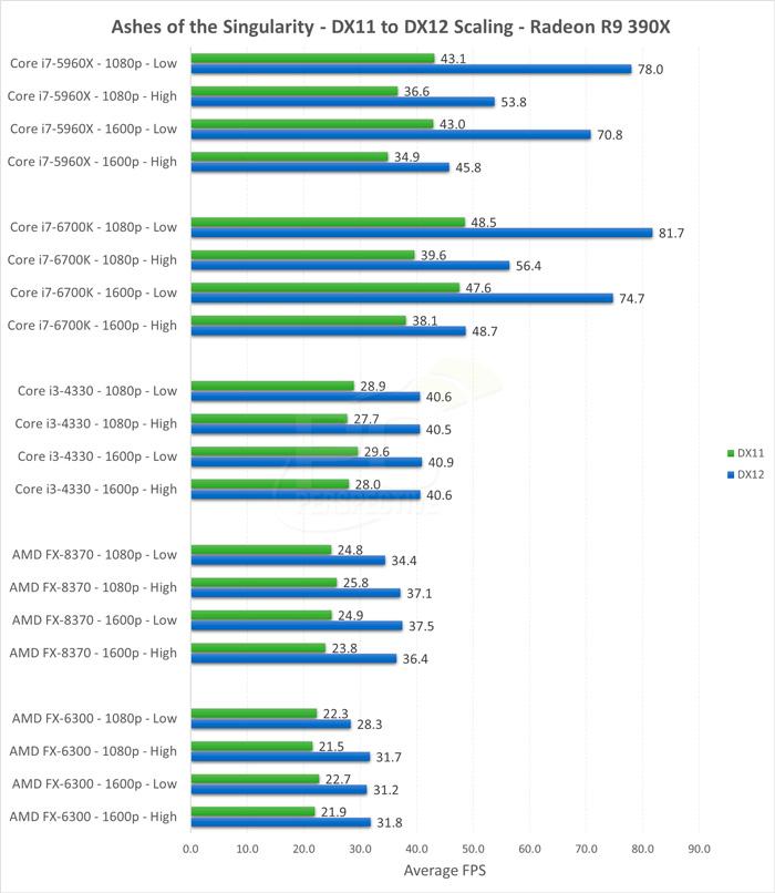 Las AMD Fury X y R9 390 aumentan considerablemente su rendimiento con DirectX 12, Imagen 2