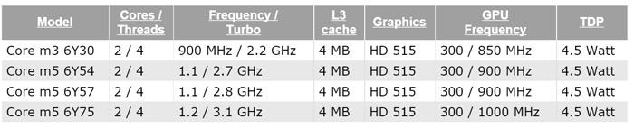 Filtrados detalles de los nuevos Intel Core M de sexta generación, Imagen 1