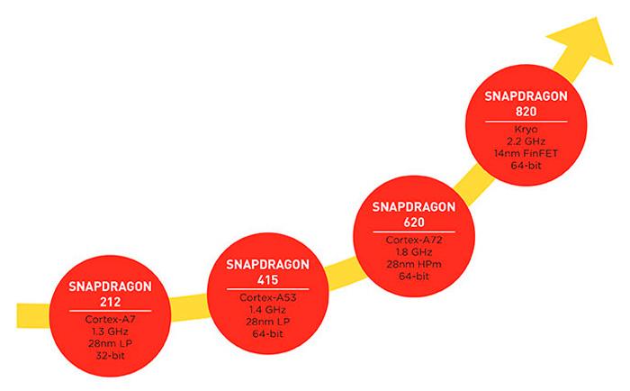 Qualcomm desvela los detalles de su Snapdragon 820 con arquitectura Kryo y HSA, Imagen 2