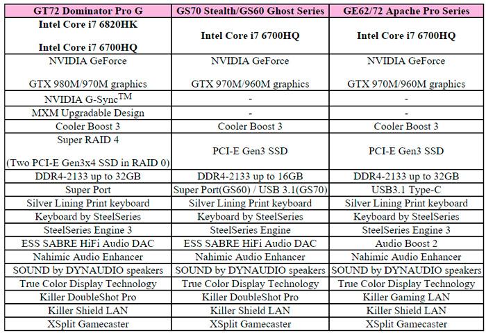 MSI también renueva su línea de portátiles gaming con los nuevos Intel Skylake, Imagen 2