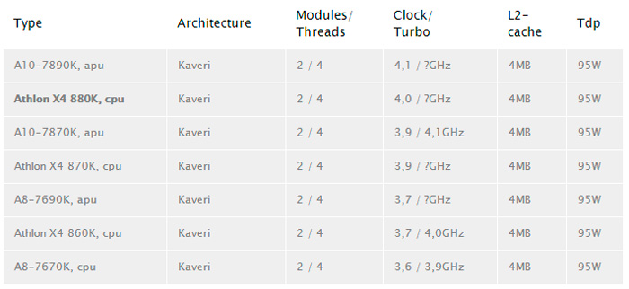 Se filtran nuevas APU de AMD para el socket FM2+, Imagen 1