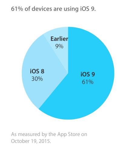 iOS 9 ya está en el 60% de los iPhone y iPad, Imagen 1