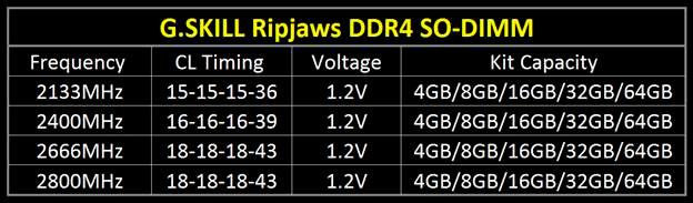 Nuevas memorias G.SKILL Ripjaws DDR4 a 2.800 MHZ para portátiles, Imagen 2