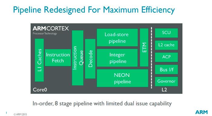 ARM desvela Cortex-A35, su arquitectura más eficiente, Imagen 1
