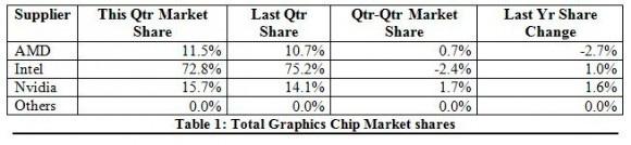 AMD aumenta su cuota de mercado en gráficas, aunque sigue muy lejos de NVIDIA, Imagen 2