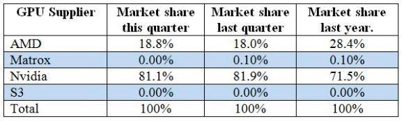 AMD aumenta su cuota de mercado en gráficas, aunque sigue muy lejos de NVIDIA, Imagen 1