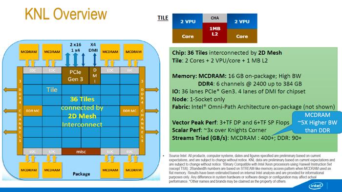 Los nuevos Intel Xeon Phi llegarán al mercado dentro de workstations en 2016, Imagen 2