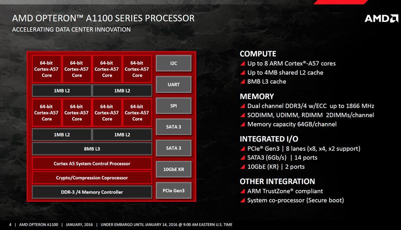 Comienza la fabricación en serie del AMD Opteron A1100 con arquitectura ARM, Imagen 3