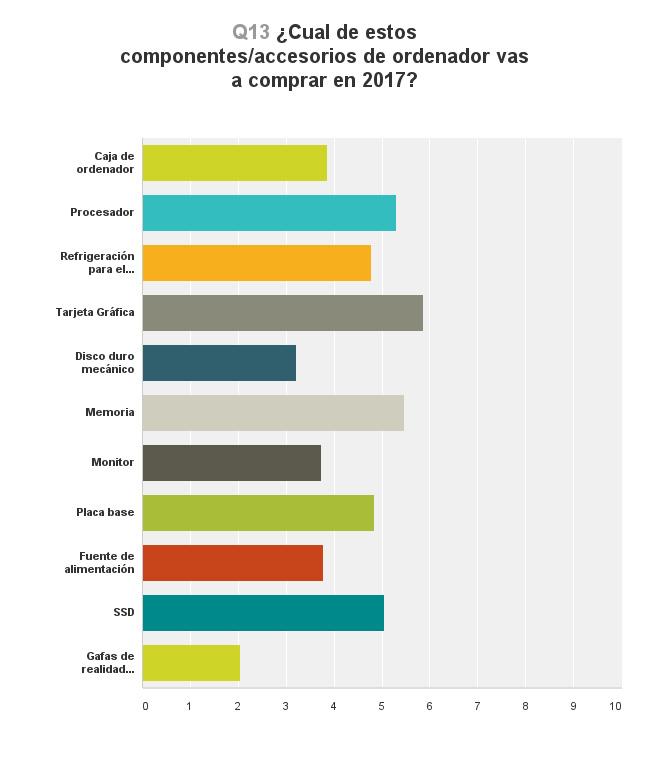 El consumo tecnológico esperado por nuestros lectores para 2017, Imagen 5