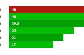 La Adreno 530 del Snapdragon 820 será la GPU móvil más potente del mercado según los últimos test filtrados