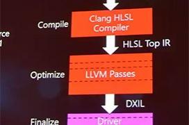 Microsoft separará el compilador del optimizador en Shader Model 6.0