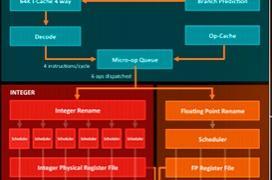 AMD ZEN X370 será el primer procesador Summit Ridge de gama alta
