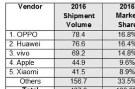OPPO ya supera a Huawei, Xiaomi y Apple como líder de ventas en China