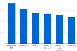 El Snapdragon 835 supera sin problemas al resto de SoCs del mercado