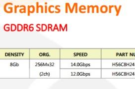 SK Hynix ya ofrece GDDR6 y HBM2 en su catálogo