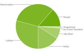 Nougat alcanza el 15,8 % de cuota de uso en Android