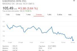 EA pierde 3.100 millones de Dólares tras la polémica de Star Wars: Battlefront II