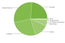 Android Oreo solo está en el 0,5% de smartphones con Android