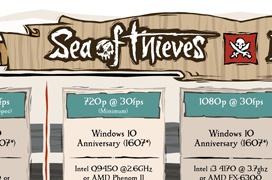 Requisitos mínimos y recomendados  del Sea of Thieves