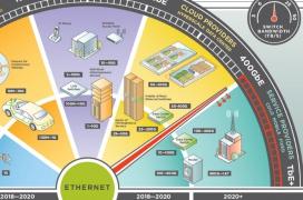 Ethernet alcanzará 1,6 Terabits por segundo antes del 2030