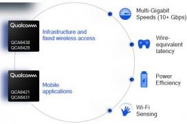 Más de 10 Gbps inalámbricos con los nuevos chips WiFi 802.11ay de Qualcomm